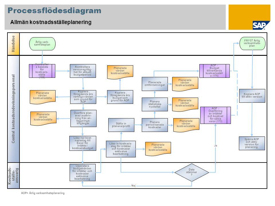 Processflödesdiagram Allmän kostnadsställeplanering Kostnads- ställe- ansvarig Händelse Central kostnadsredovisningspersonal Data stämmer .