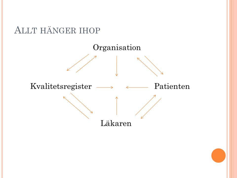 A LLT HÄNGER IHOP Organisation Patienten Läkaren Kvalitetsregister