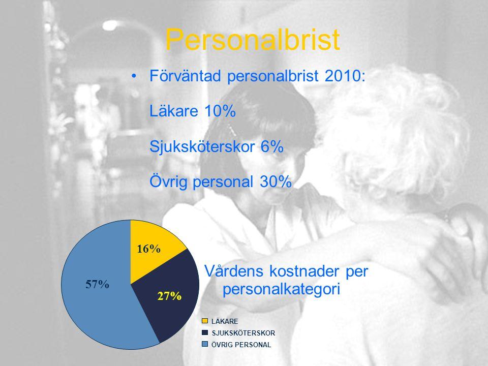 Personalbrist Förväntad personalbrist 2010: Läkare 10% Sjuksköterskor 6% Övrig personal 30% 27% 16% LÄKARE SJUKSKÖTERSKOR ÖVRIG PERSONAL 57% Vårdens k