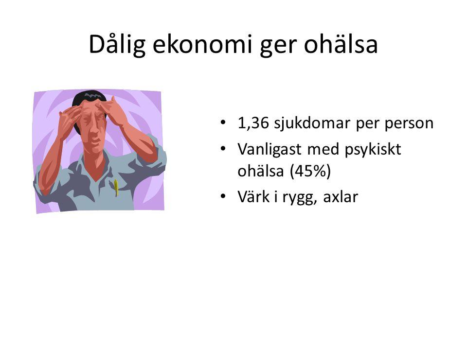 Dålig ekonomi ger ohälsa 1,36 sjukdomar per person Vanligast med psykiskt ohälsa (45%) Värk i rygg, axlar