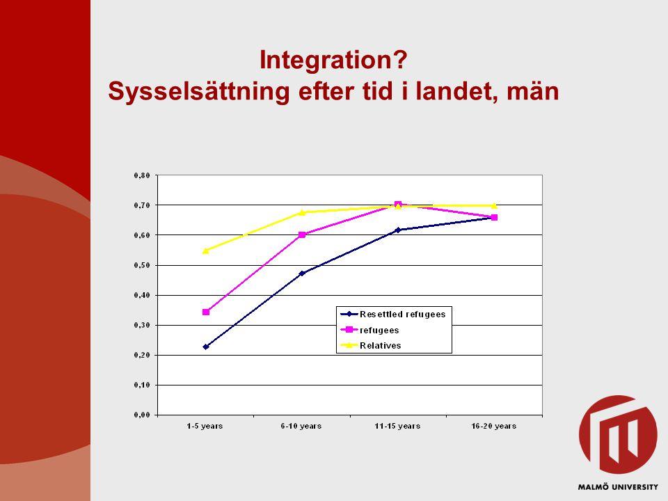 Integration? Sysselsättning efter tid i landet, män