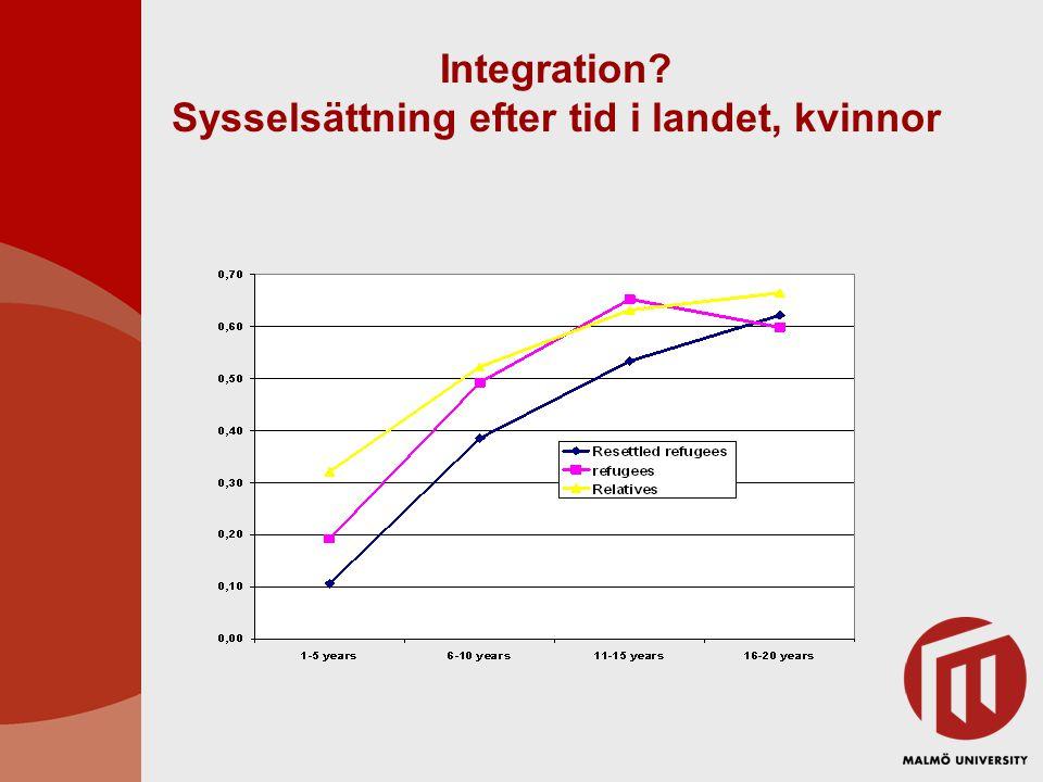 Integration? Sysselsättning efter tid i landet, kvinnor