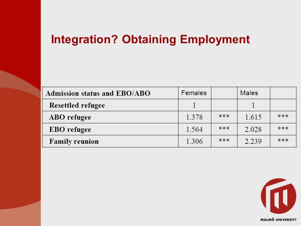 Integration? Obtaining Employment Admission status and EBO/ABO FemalesMales Resettled refugee11 ABO refugee1.378***1.615*** EBO refugee1.564***2.028**