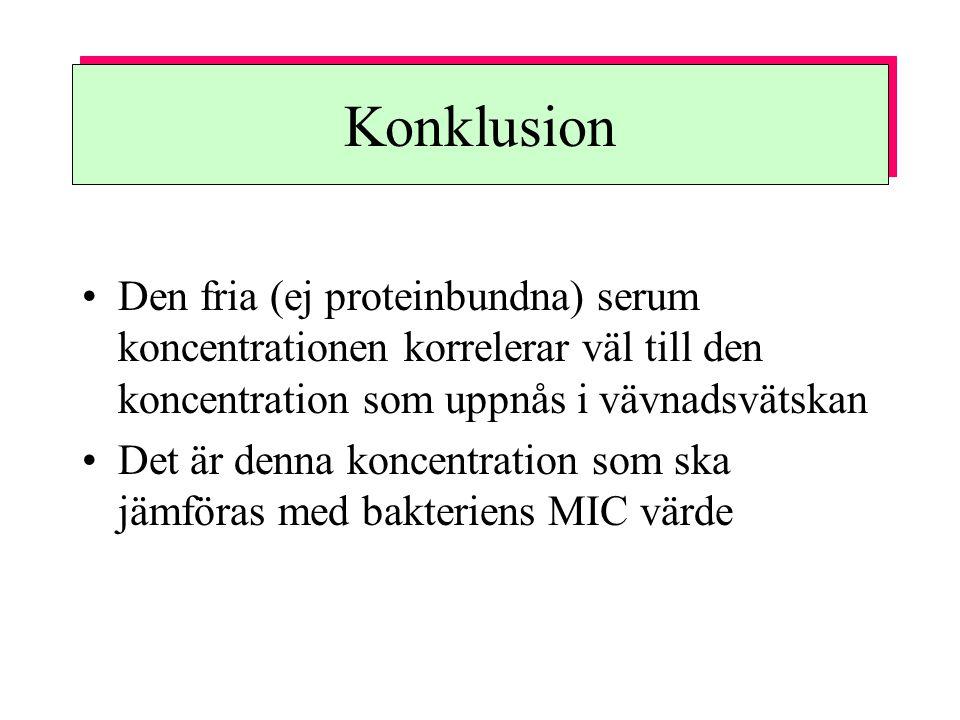 Konklusion Den fria (ej proteinbundna) serum koncentrationen korrelerar väl till den koncentration som uppnås i vävnadsvätskan Det är denna koncentration som ska jämföras med bakteriens MIC värde