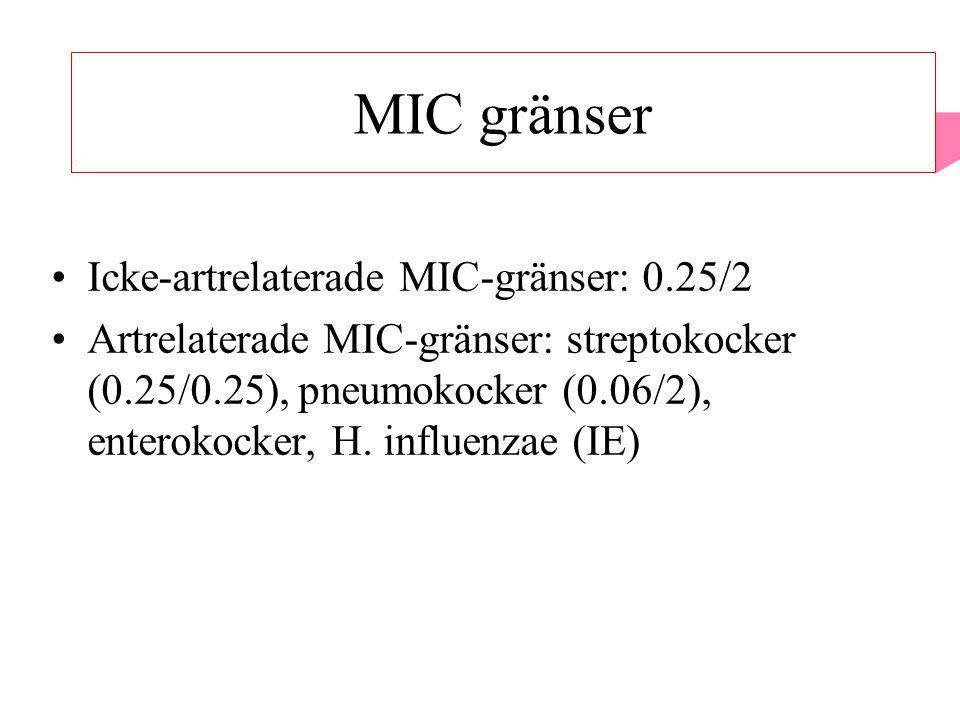 MIC-gränser Icke-artrelaterade MIC-gränser: 0.25/2 Artrelaterade MIC-gränser: streptokocker (0.25/0.25), pneumokocker (0.06/2), enterokocker, H.