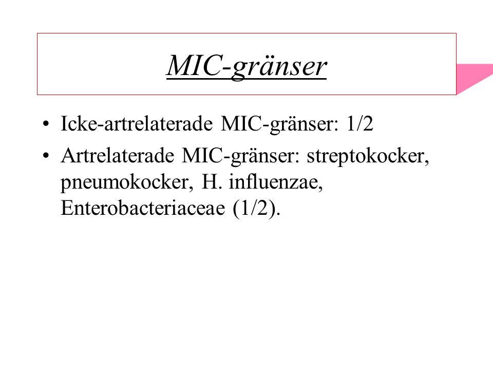 MIC-gränser Icke-artrelaterade MIC-gränser: 1/2 Artrelaterade MIC-gränser: streptokocker, pneumokocker, H.
