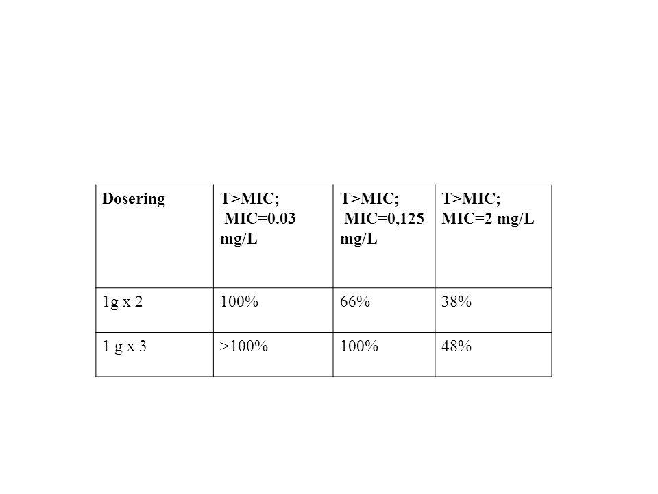 DoseringT>MIC; MIC=0.03 mg/L T>MIC; MIC=0,125 mg/L T>MIC; MIC=2 mg/L 1g x 2100%66%38% 1 g x 3>100%100%48%