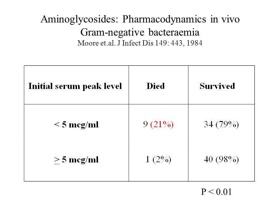 Aminoglycosides: Pharmacodynamics in vivo Gram-negative bacteraemia Moore et.al.