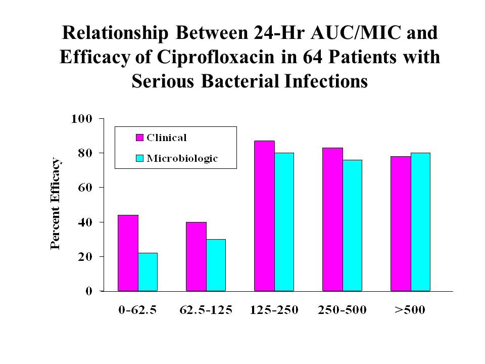 Relationship Between 24-Hr AUC/MIC and Efficacy of Ciprofloxacin in 64 Patients with Serious Bacterial Infections