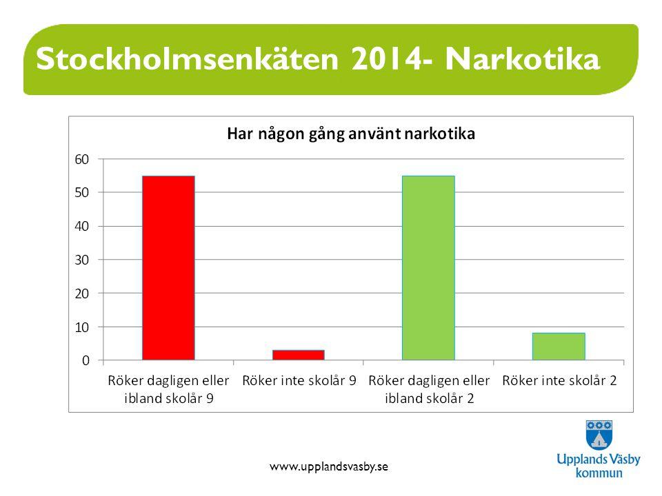 www.upplandsvasby.se Stockholmsenkäten 2014- Narkotika