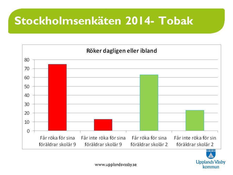 www.upplandsvasby.se Stockholmsenkäten 2014- Tobak
