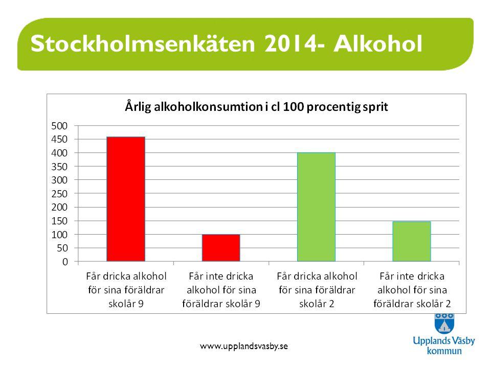 www.upplandsvasby.se Stockholmsenkäten 2014- Alkohol