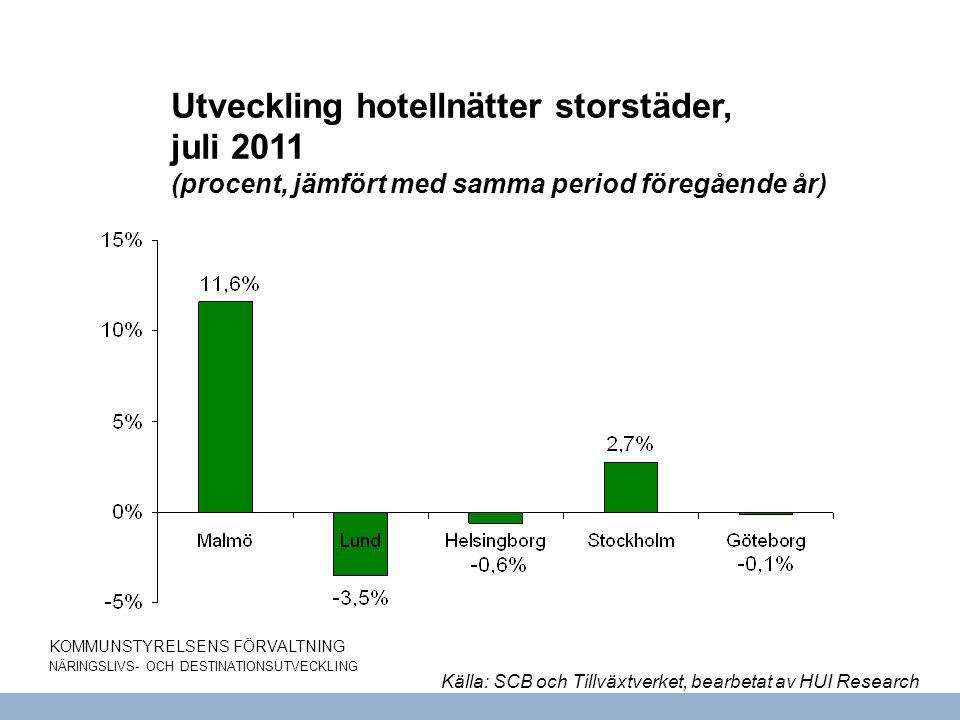 KOMMUNSTYRELSENS FÖRVALTNING NÄRINGSLIVS- OCH DESTINATIONSUTVECKLING Utveckling hotellnätter storstäder, juli 2011 (procent, jämfört med samma period föregående år) Källa: SCB och Tillväxtverket, bearbetat av HUI Research