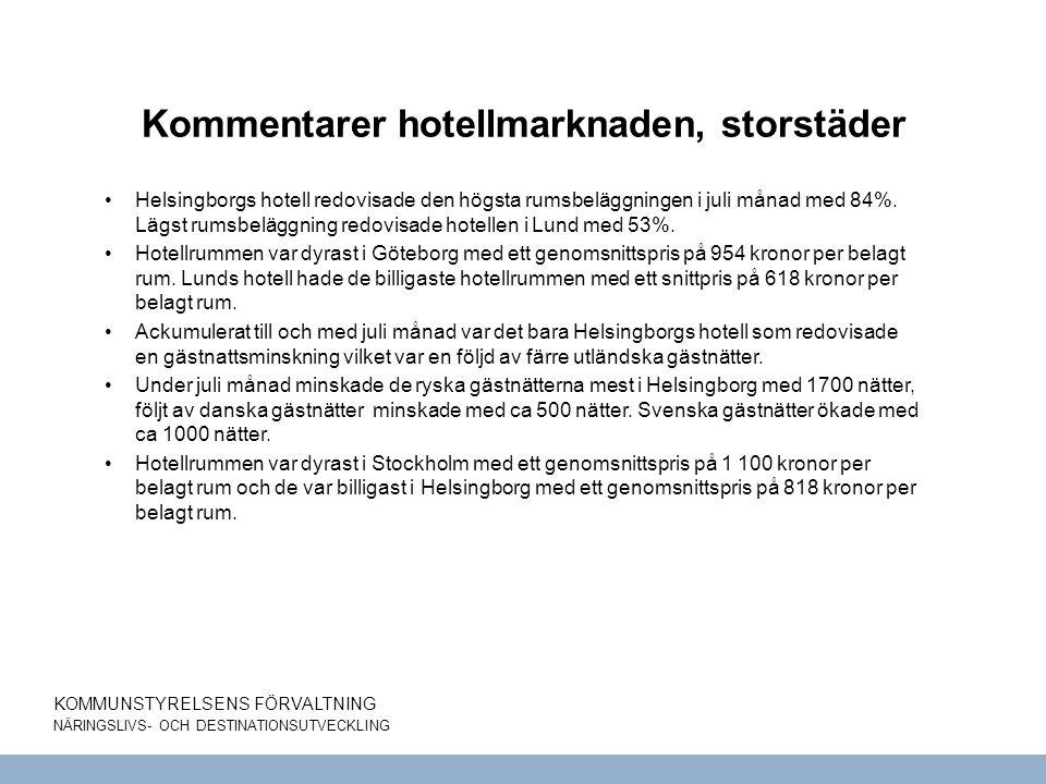 KOMMUNSTYRELSENS FÖRVALTNING NÄRINGSLIVS- OCH DESTINATIONSUTVECKLING Kommentarer hotellmarknaden, storstäder Helsingborgs hotell redovisade den högsta rumsbeläggningen i juli månad med 84%.