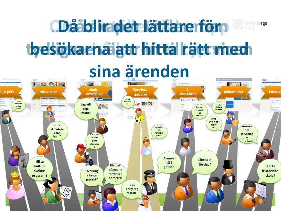 Aktiviteter Stads- utveckling Service/ tjänster E- demokrati Enhetssidor Lediga jobb Företagare Sociala medier Kampanj- sajter Aktiviteter Stads- utve