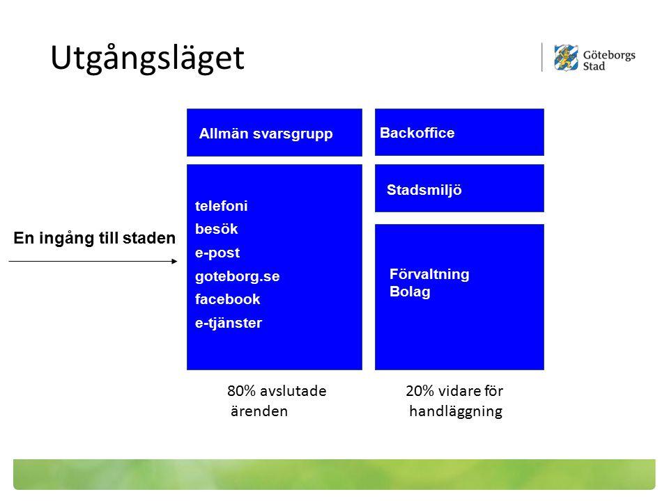 En ingång till staden telefoni besök e-post goteborg.se facebook e-tjänster Stadsmiljö Andra verksamheter Förvaltning Bolag Utgångsläget Backoffice Al
