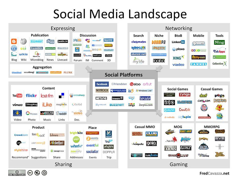 Sociala medier Sociala medier innebär att användarna själva producerar texter, bilder, video eller annat innehåll snarare än att passivt konsumera det.