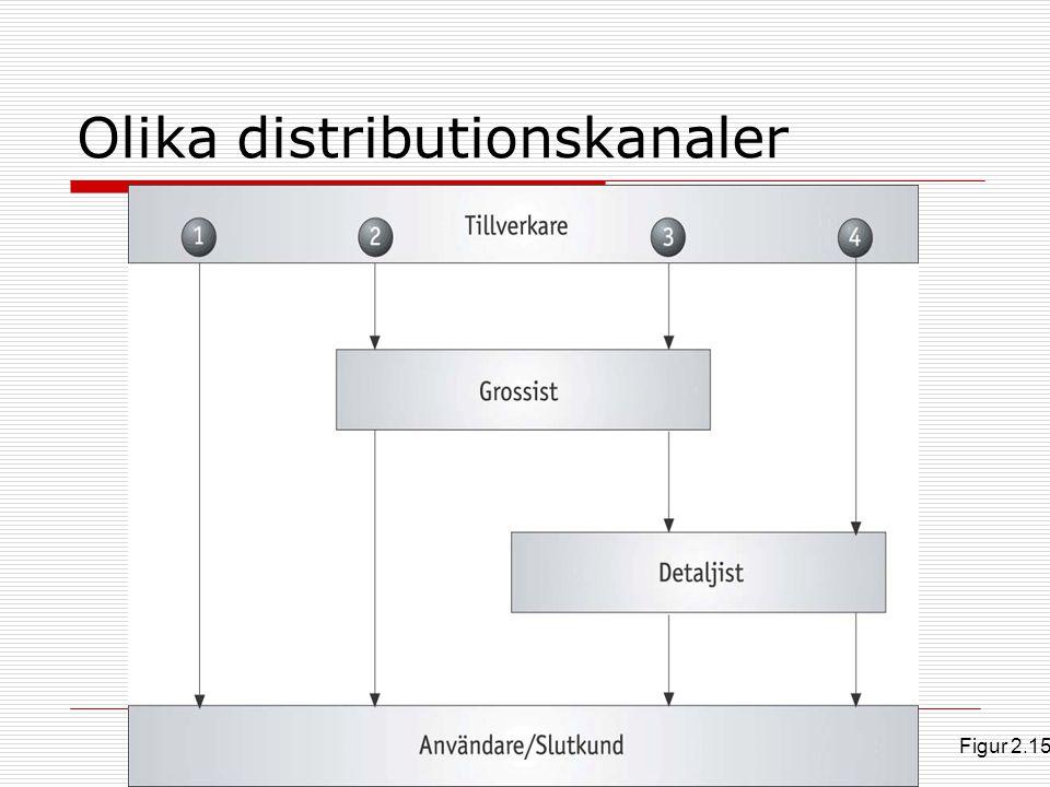 Olika distributionskanaler Figur 2.15
