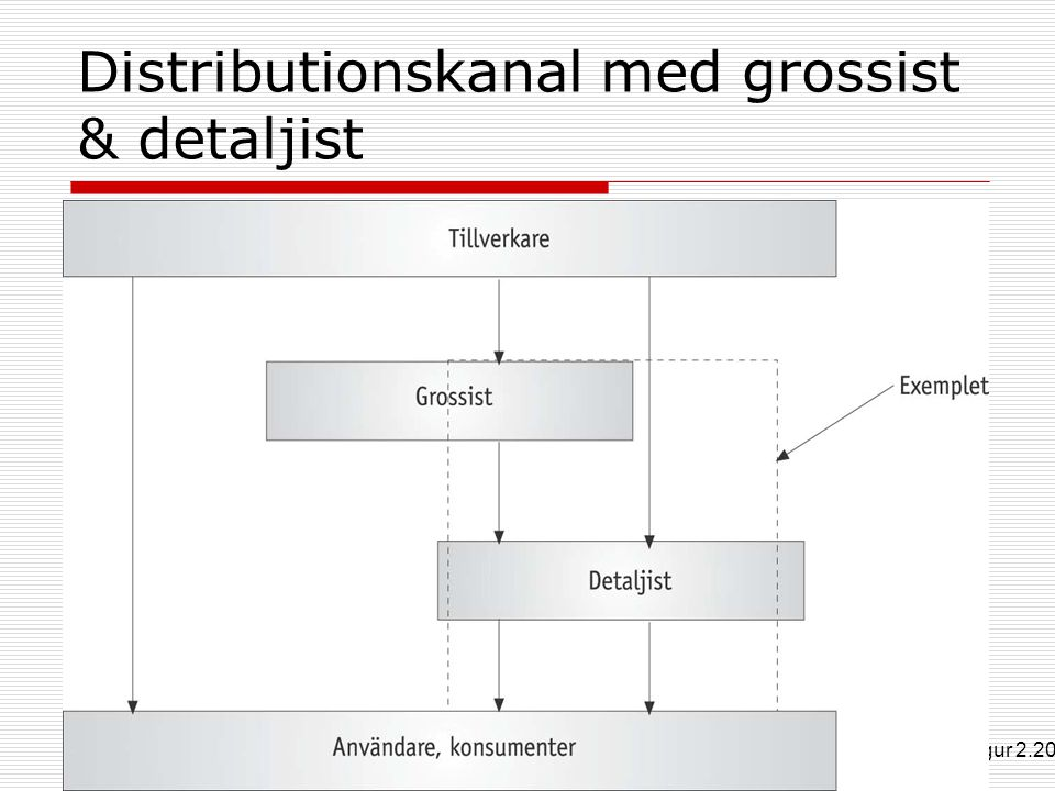Distributionskanal med grossist & detaljist Figur 2.20
