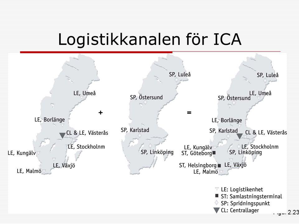 Logistikkanalen för ICA Figur 2.23