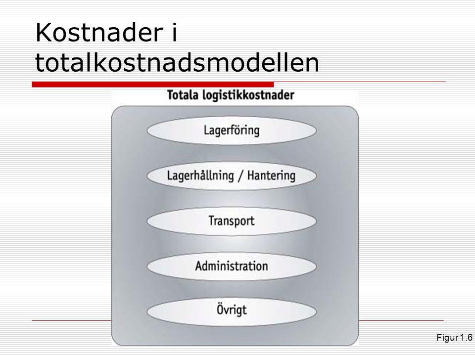 Kostnader i totalkostnadsmodellen Figur 1.6