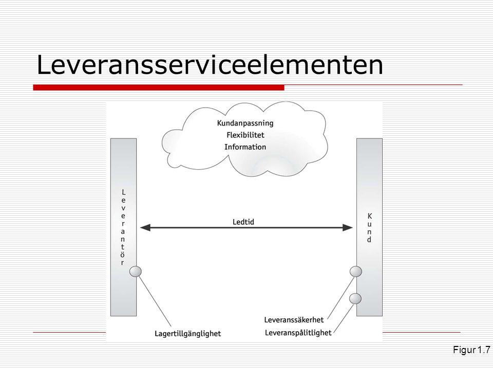 Totalkostnadsmodell & leveransservice Figur 1.8