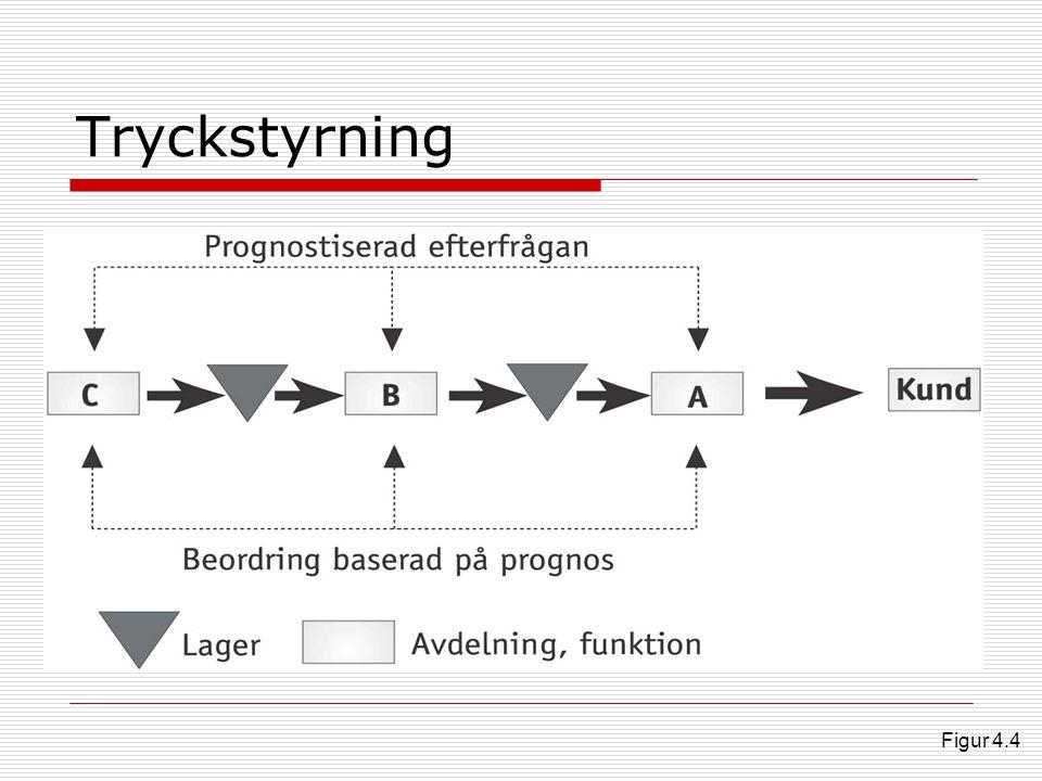 Tryckstyrning Figur 4.4