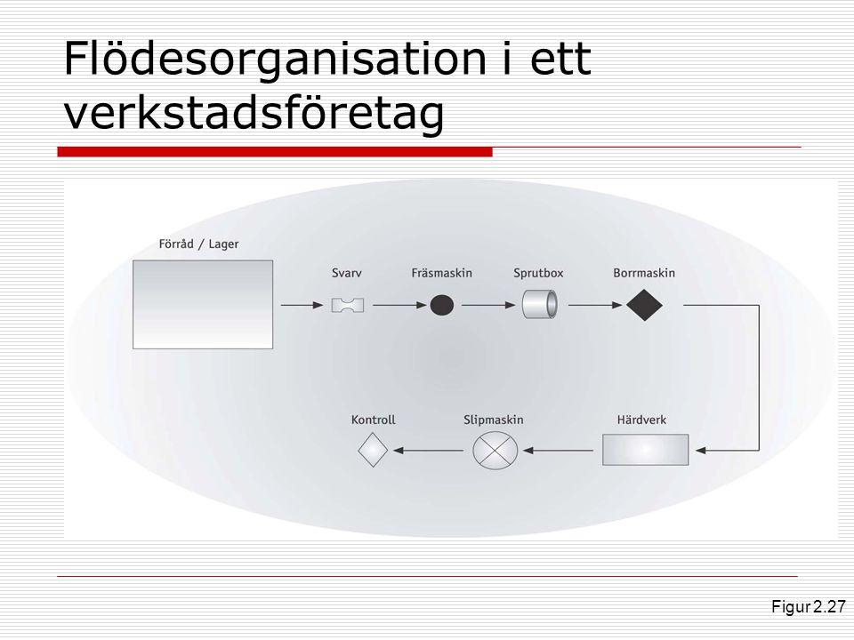 Flödesorganisation i ett verkstadsföretag Figur 2.27