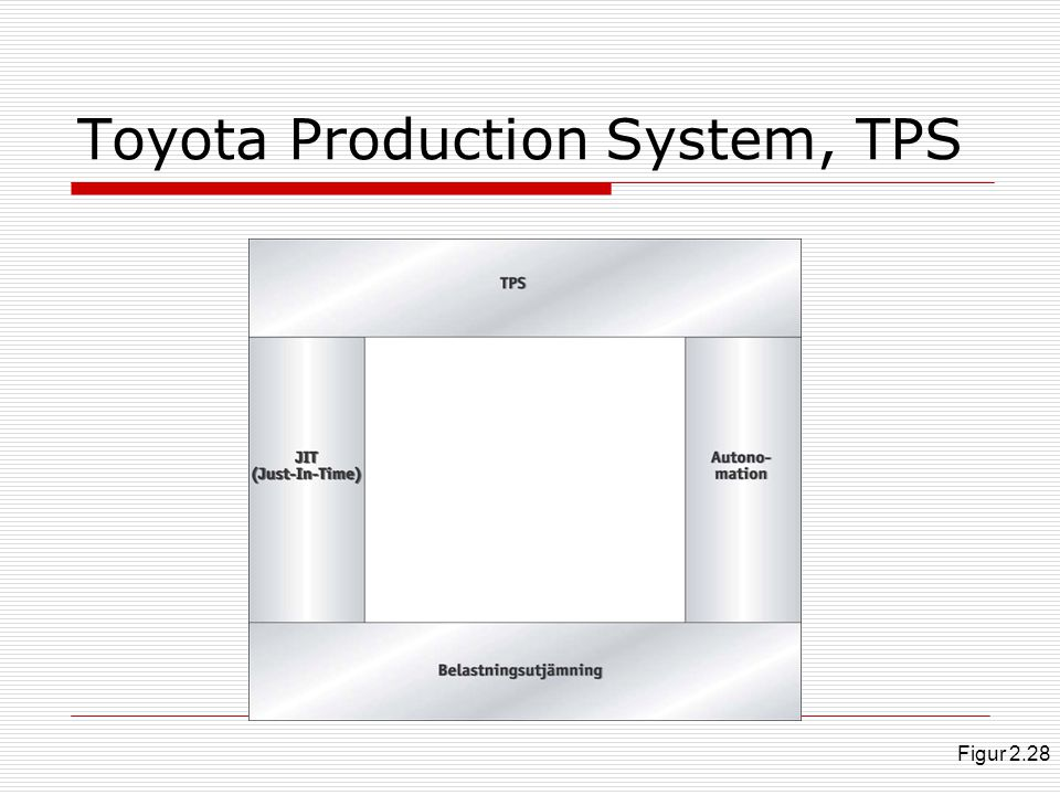 Toyota Production System, TPS Figur 2.28