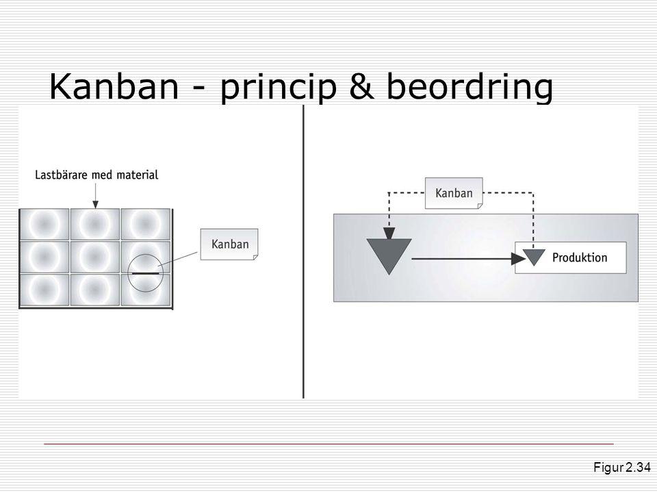 Kanban - princip & beordring Figur 2.34