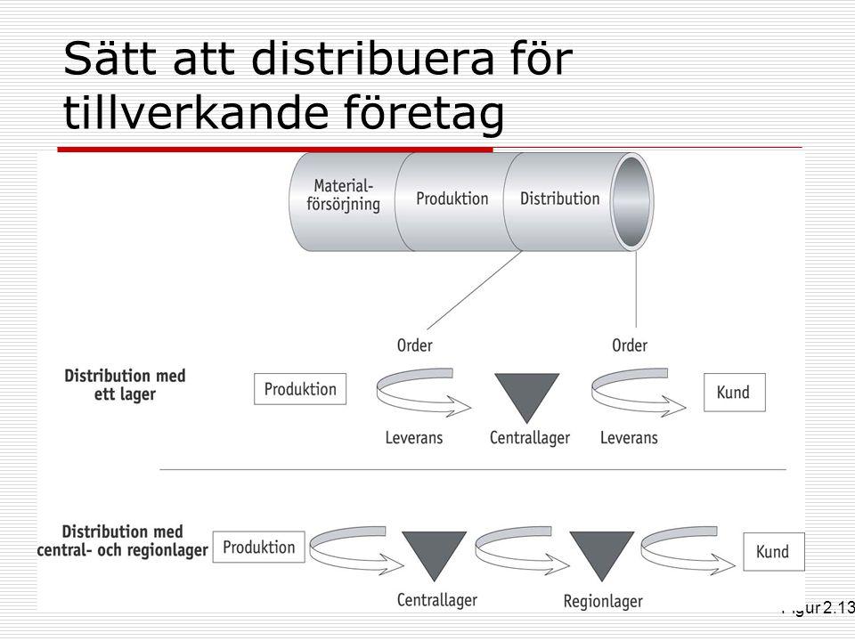 Sätt att distribuera för tillverkande företag Figur 2.13