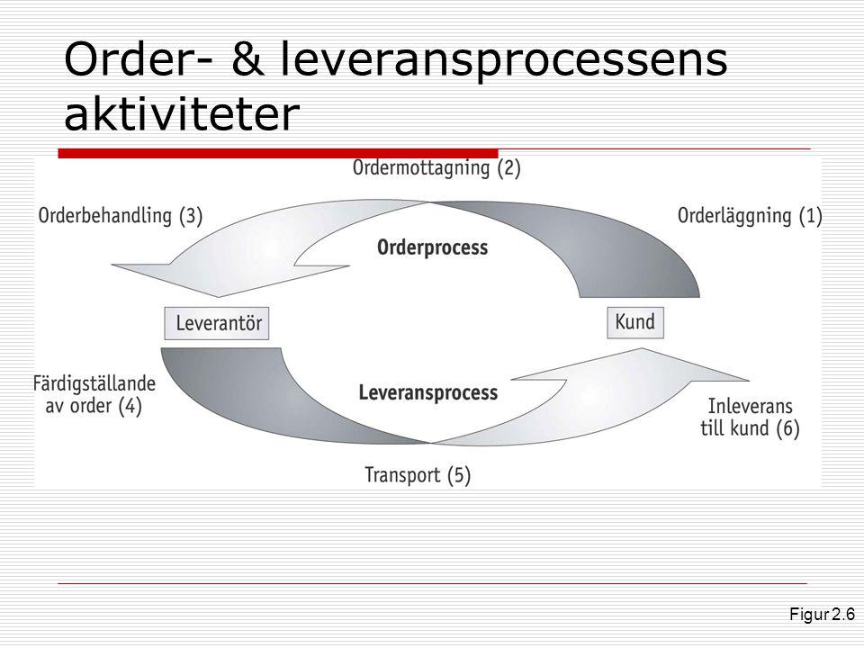 Order- & leveransprocessens aktiviteter Figur 2.6