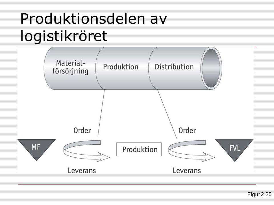 Funktionell organisation i verkstadsföretag Figur 2.26