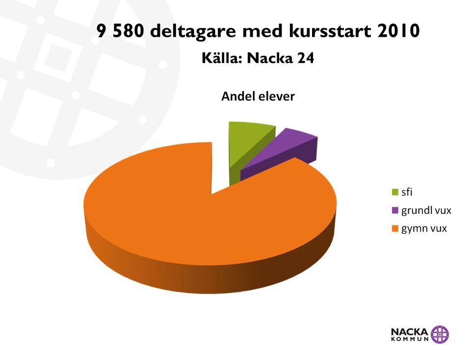 Antal auktoriserade anordnare 2011 Källa: Nacka24