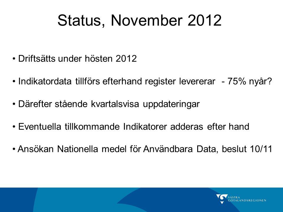 Status, November 2012 Driftsätts under hösten 2012 Indikatordata tillförs efterhand register levererar - 75% nyår? Därefter stående kvartalsvisa uppda