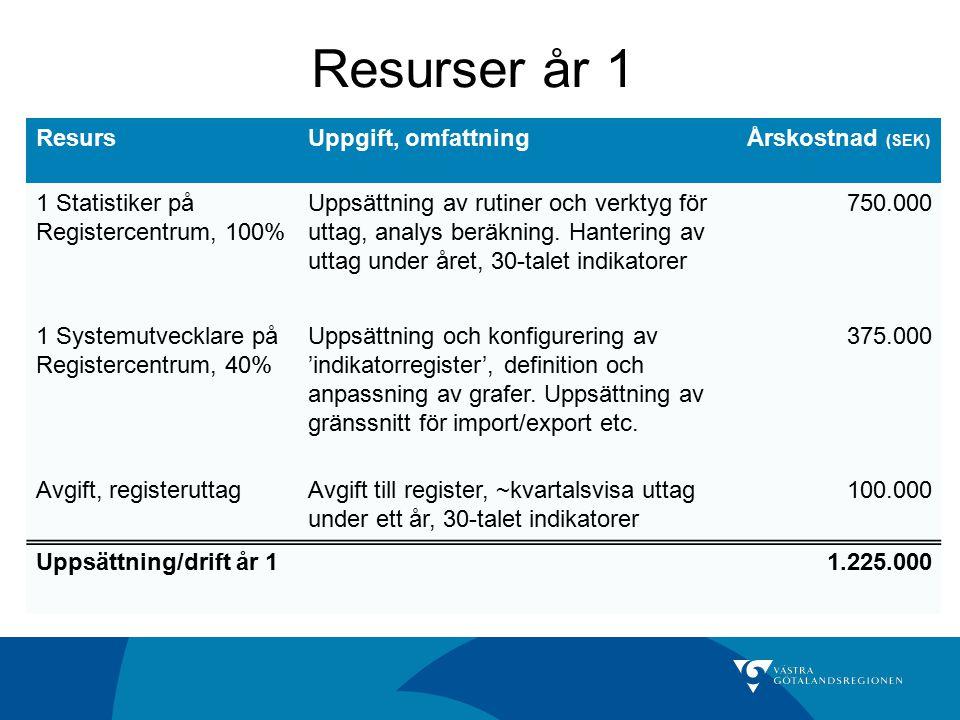 Resurser år 1 ResursUppgift, omfattningÅrskostnad (SEK) 1 Statistiker på Registercentrum, 100% Uppsättning av rutiner och verktyg för uttag, analys be