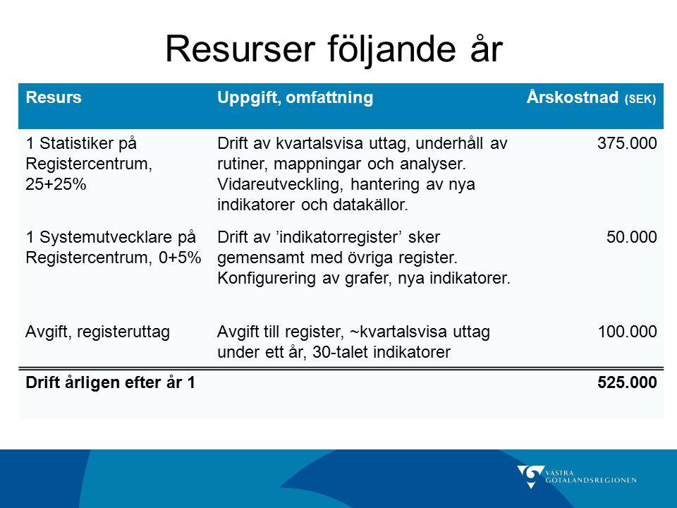 Resurser följande år ResursUppgift, omfattningÅrskostnad (SEK) 1 Statistiker på Registercentrum, 25+25% Drift av kvartalsvisa uttag, underhåll av ruti