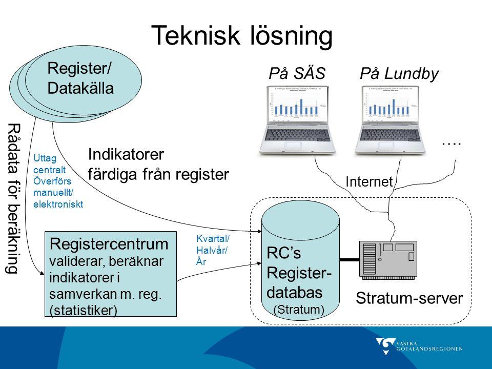 Indikatorer färdiga från register Teknisk lösning Register/ Datakälla Register/ Datakälla Register/ Datakälla Rådata för beräkning Registercentrum val