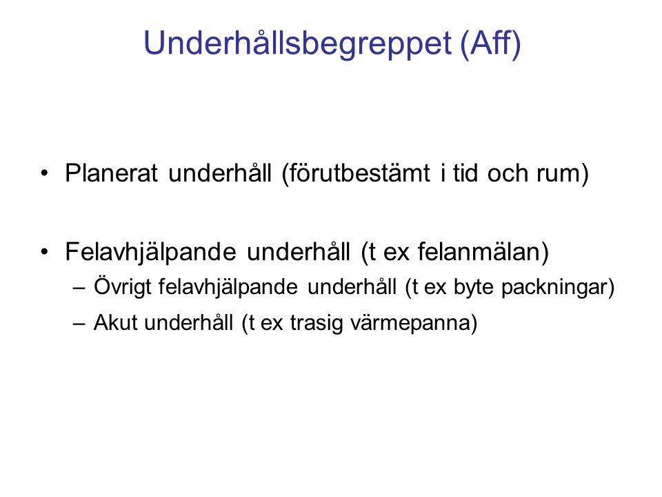 Underhållsbegreppet ( Umeå kommun ) Långsiktigt planerat underhållLPU Ytskikt Förebyggande underhållFU Årliga kontroller Avhjälpande underhållAU Akuta fel Skadegörelse (Reinvestering) Byte av tekniska komponenter Funktionsrelaterad