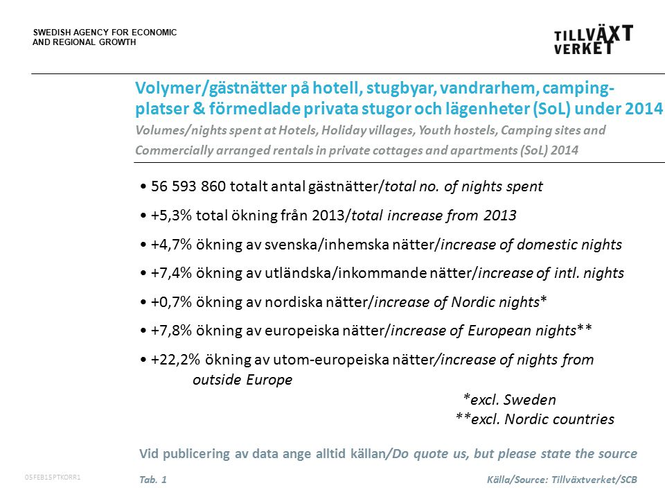 SWEDISH AGENCY FOR ECONOMIC AND REGIONAL GROWTH 06FEB15PT 56 593 860 totalt antal gästnätter/total no.
