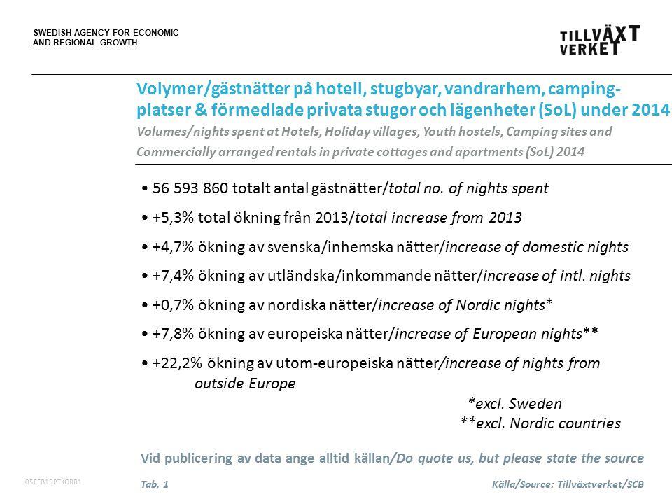 SWEDISH AGENCY FOR ECONOMIC AND REGIONAL GROWTH 06FEB15PT 20,7 miljarder SEK i totala logiintäkter (plus 4,3% i löpande priser) /total revenue from accommodation in billion SEK 19,1 miljarder SEK i logiintäkter på hotell (plus 4,0% i löpande priser) /revenue from accommodation at Hotels in billion SEK Störst ökning av logiintäkter i Stockholms län, plus 329 miljoner SEK (plus 4,5% i löpande priser) /largest accommodation revenue increase in Stockholm County Störst procentuell ökning av logiintäkter i Västerbottens län, plus 16,4% (i löpande priser) /largest accommodation revenue increase in percent Vid publicering av data ange alltid källan/Do quote us, but please state the source Logiintäkter på hotell, stugbyar och vandrarhem under 2014 Accommodation revenue at Hotels, Holiday villages and Youth hostels in Sweden during 2014 Tab.