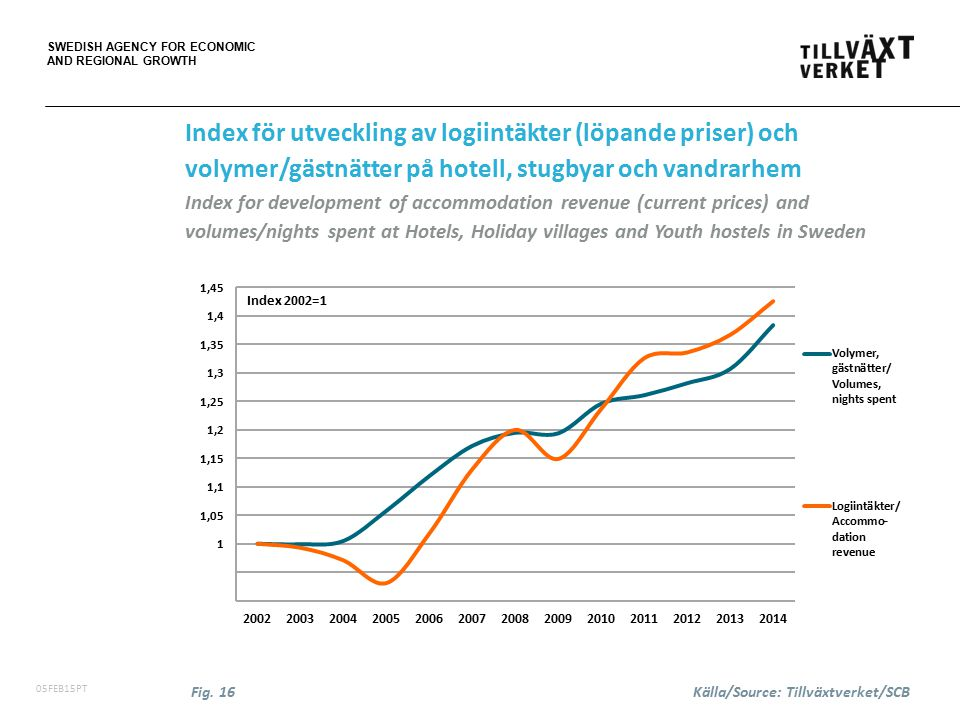 SWEDISH AGENCY FOR ECONOMIC AND REGIONAL GROWTH 06FEB15PT Index för utveckling av logiintäkter (löpande priser) och volymer/gästnätter på hotell, stugbyar och vandrarhem Index for development of accommodation revenue (current prices) and volumes/nights spent at Hotels, Holiday villages and Youth hostels in Sweden Fig.