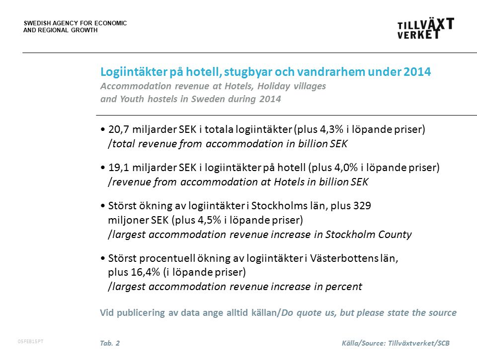 SWEDISH AGENCY FOR ECONOMIC AND REGIONAL GROWTH 06FEB15PT 20,7 miljarder SEK i totala logiintäkter (plus 4,3% i löpande priser) /total revenue from accommodation in billion SEK 19,1 miljarder SEK i logiintäkter på hotell (plus 4,0% i löpande priser) /revenue from accommodation at Hotels in billion SEK Störst ökning av logiintäkter i Stockholms län, plus 329 miljoner SEK (plus 4,5% i löpande priser) /largest accommodation revenue increase in Stockholm County Störst procentuell ökning av logiintäkter i Västerbottens län, plus 16,4% (i löpande priser) /largest accommodation revenue increase in percent Vid publicering av data ange alltid källan/Do quote us, but please state the source Logiintäkter på hotell, stugbyar och vandrarhem under 2014 Accommodation revenue at Hotels, Holiday villages and Youth hostels in Sweden during 2014 Tab.