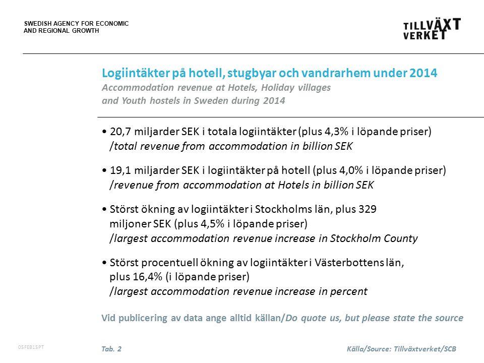 SWEDISH AGENCY FOR ECONOMIC AND REGIONAL GROWTH 06FEB15PT +1,6% ökning av totalt antal disponibla rum från 2013 /increase of total no.