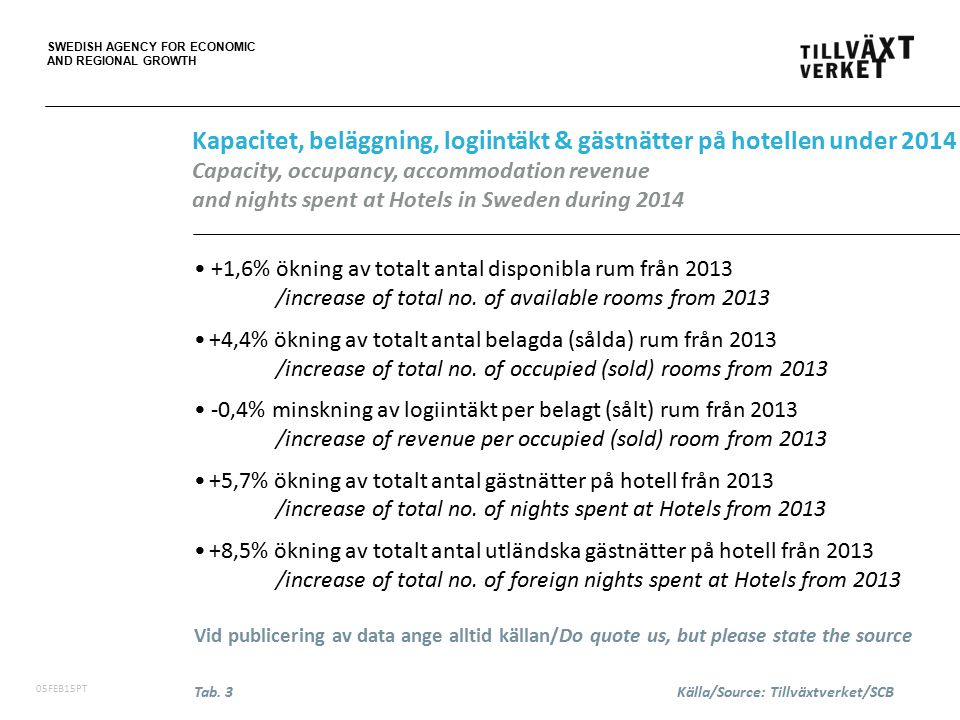 SWEDISH AGENCY FOR ECONOMIC AND REGIONAL GROWTH 06FEB15PT The accommodation statistics is produced by Statistics Sweden (SCB) on behalf of the Swedish Agency for Economic and Regional Growth.