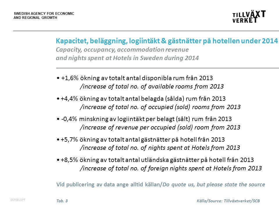 SWEDISH AGENCY FOR ECONOMIC AND REGIONAL GROWTH 06FEB15PT Totala volymer/gästnätter (tusental) på hotell, stugbyar, vandrarhem, campingplatser och SoL* med förändring mellan 2013 och 2014 Total volumes/nights spent (.000) at Hotels, Holiday villages, Youth hostels, Camping sites and SoL* in Sweden with development from 2013 to 2014 *SoL = Förmedlade privata stugor och lägenheter/Commercially arranged rentals in private cottages and apt.