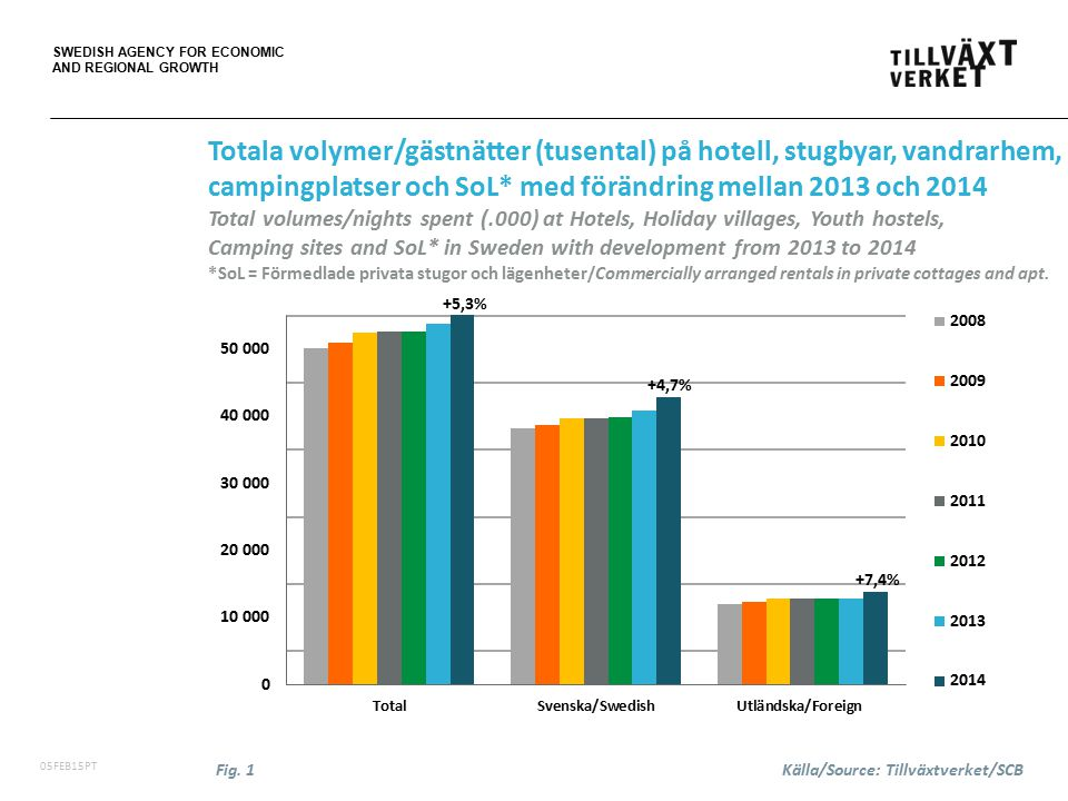 SWEDISH AGENCY FOR ECONOMIC AND REGIONAL GROWTH 06FEB15PT Totala volymer/gästnätter (tusental) på hotell, stugbyar, vandrarhem, campingplatser och SoL* med förändring mellan 2013 och 2014 Total volumes/nights spent (.000) at Hotels, Holiday villages, Youth hostels, Camping sites and SoL* in Sweden with development from 2013 to 2014 *SoL = Förmedlade privata stugor och lägenheter/Commercially arranged rentals in private cottages and apt.