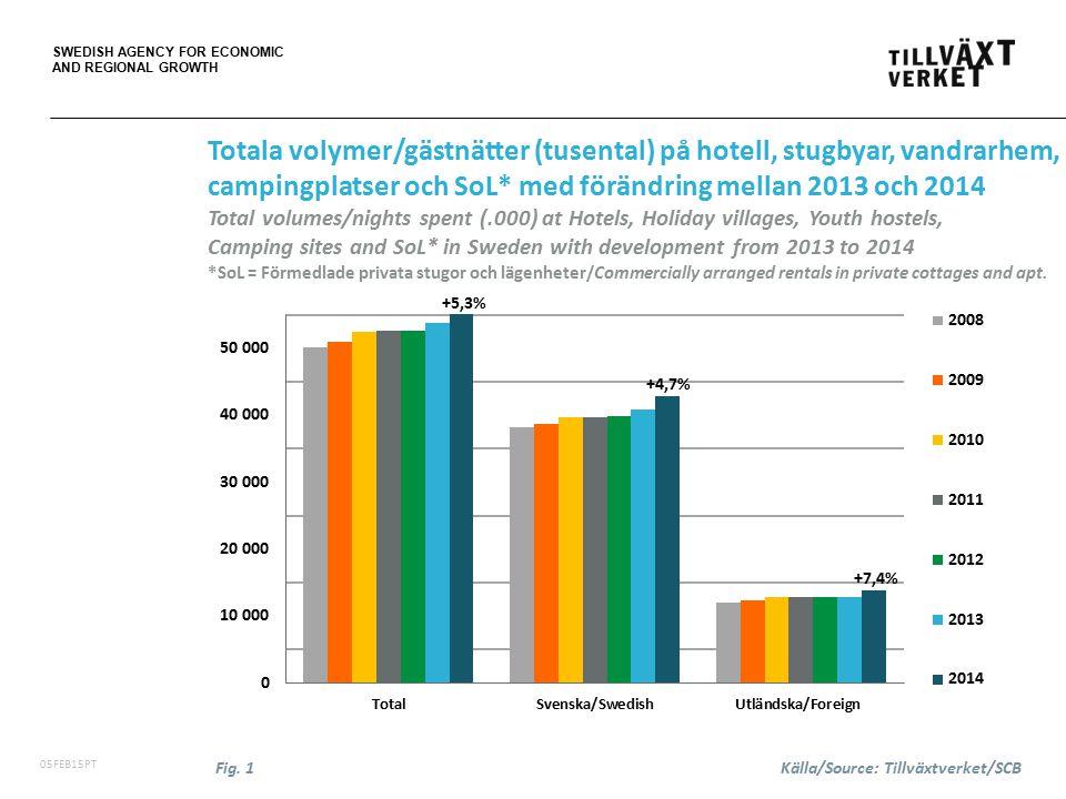 SWEDISH AGENCY FOR ECONOMIC AND REGIONAL GROWTH 06FEB15PT Totala volymer/gästnätter (tusental) månad för månad på hotell, stugbyar, vandrarhem, campingplatser och SoL* Total volumes/nights spent (.000) month by month at Hotels, Holiday villages, Youth hostels, Camping sites and SoL* in Sweden *SoL = Förmedlade privata stugor och lägenheter/Commercially arranged rentals in private cottages and apt.