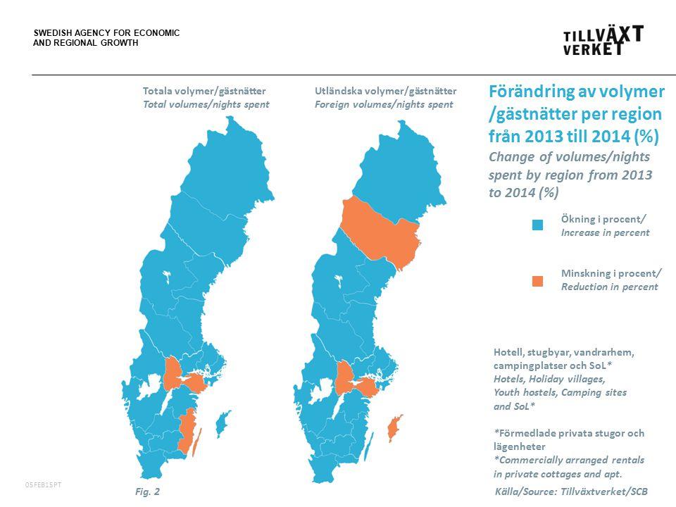 SWEDISH AGENCY FOR ECONOMIC AND REGIONAL GROWTH 06FEB15PT Totala volymer/gästnätter (tusental) i de fem största regionerna i Sverige på hotell, stugbyar, vandrarhem, campingplatser och SoL* Total volumes/nights spent (.000) in the five largest regions in Sweden at Hotels, Holiday villages, Youth hostels, Camping sites and SoL* *SoL = Förmedlade privata stugor och lägenheter/Commercially arranged rentals in private cottages and apt.