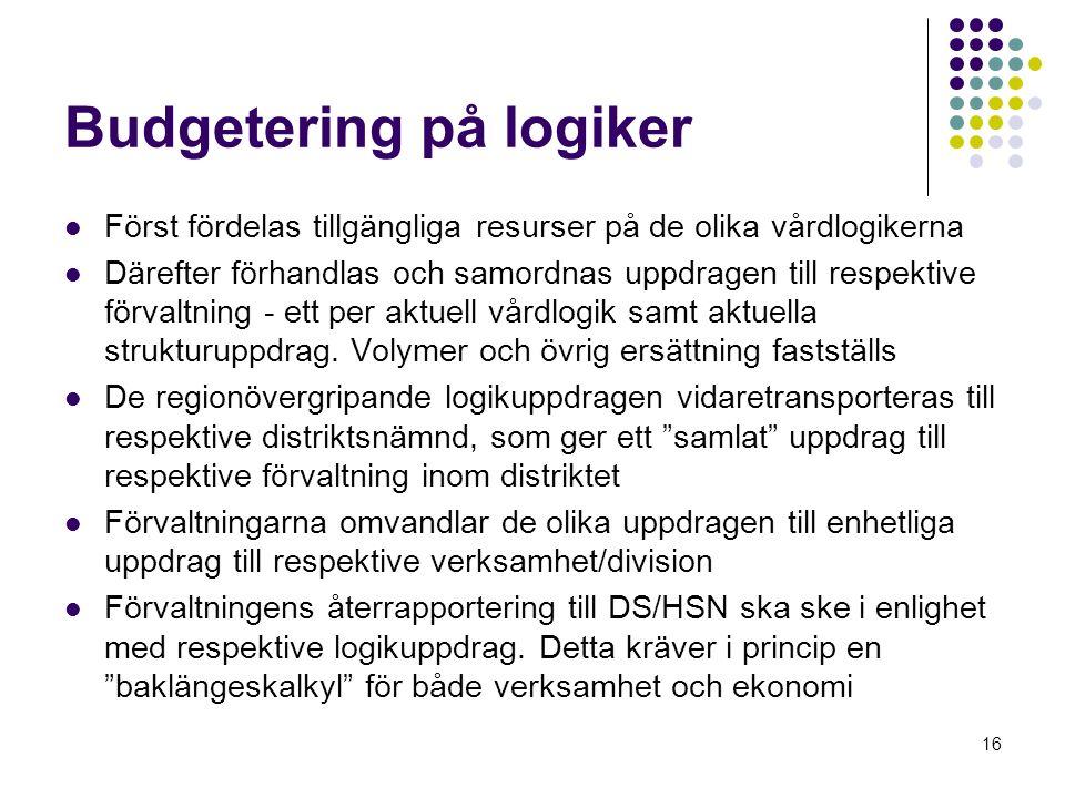 16 Budgetering på logiker Först fördelas tillgängliga resurser på de olika vårdlogikerna Därefter förhandlas och samordnas uppdragen till respektive förvaltning - ett per aktuell vårdlogik samt aktuella strukturuppdrag.